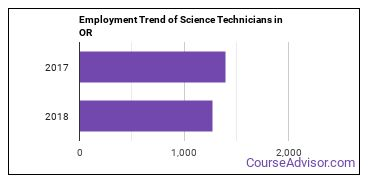 Science Technicians in OR Employment Trend