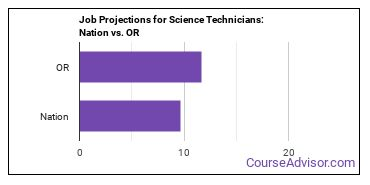 Job Projections for Science Technicians: Nation vs. OR
