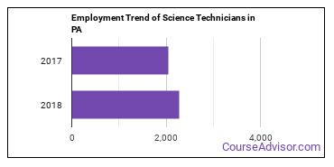 Science Technicians in PA Employment Trend