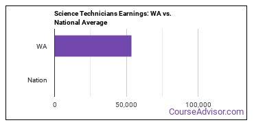 Science Technicians Earnings: WA vs. National Average