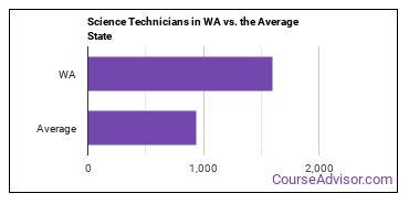 Science Technicians in WA vs. the Average State