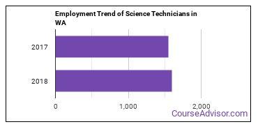 Science Technicians in WA Employment Trend