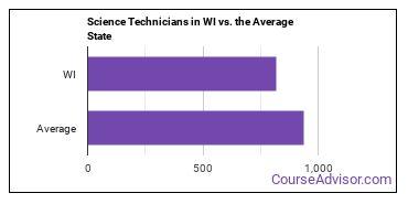 Science Technicians in WI vs. the Average State