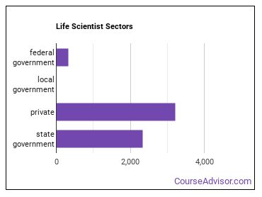 Life Scientist Sectors
