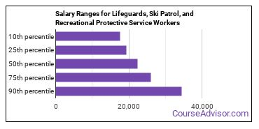 Salary Ranges for Lifeguards, Ski Patrol, and Recreational Protective Service Workers