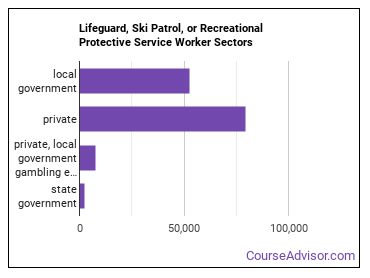 Lifeguard, Ski Patrol, or Recreational Protective Service Worker Sectors