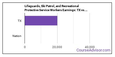 Lifeguards, Ski Patrol, and Recreational Protective Service Workers Earnings: TX vs. National Average