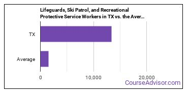 Lifeguards, Ski Patrol, and Recreational Protective Service Workers in TX vs. the Average State