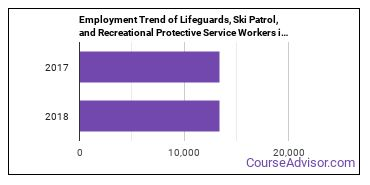 Lifeguards, Ski Patrol, and Recreational Protective Service Workers in TX Employment Trend