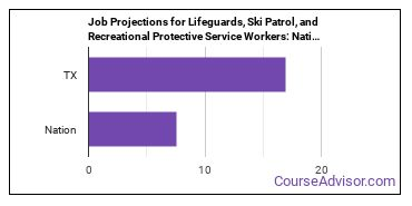 Job Projections for Lifeguards, Ski Patrol, and Recreational Protective Service Workers: Nation vs. TX
