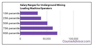 Salary Ranges for Underground Mining Loading Machine Operators