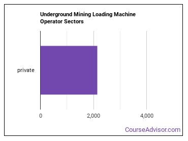 Underground Mining Loading Machine Operator Sectors