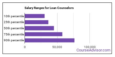 Salary Ranges for Loan Counselors