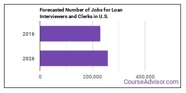 Forecasted Number of Jobs for Loan Interviewers and Clerks in U.S.