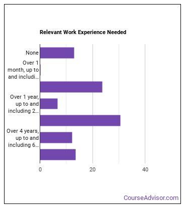 Loan Interviewer or Clerk Work Experience