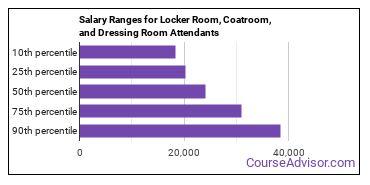 Salary Ranges for Locker Room, Coatroom, and Dressing Room Attendants