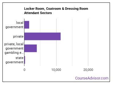 Locker Room, Coatroom & Dressing Room Attendant Sectors