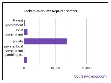 Locksmith or Safe Repairer Sectors