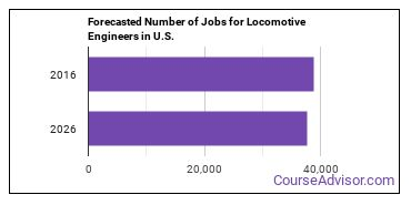 Forecasted Number of Jobs for Locomotive Engineers in U.S.