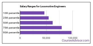 Salary Ranges for Locomotive Engineers