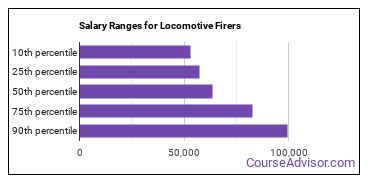 Salary Ranges for Locomotive Firers