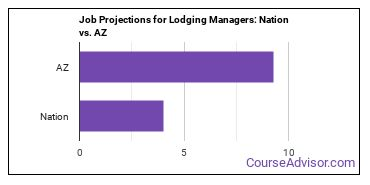 Job Projections for Lodging Managers: Nation vs. AZ