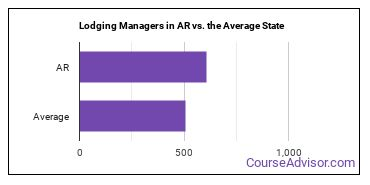 Lodging Managers in AR vs. the Average State