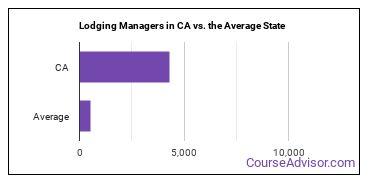 Lodging Managers in CA vs. the Average State