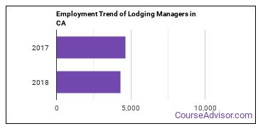 Lodging Managers in CA Employment Trend