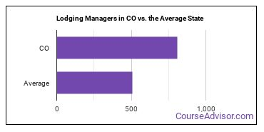 Lodging Managers in CO vs. the Average State