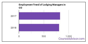 Lodging Managers in CO Employment Trend
