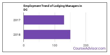 Lodging Managers in DC Employment Trend