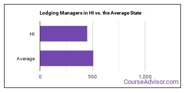 Lodging Managers in HI vs. the Average State