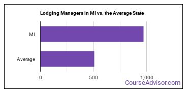 Lodging Managers in MI vs. the Average State