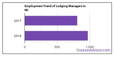 Lodging Managers in MI Employment Trend