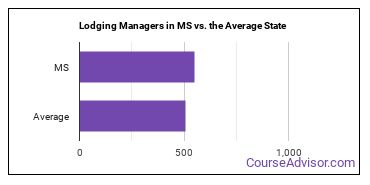 Lodging Managers in MS vs. the Average State