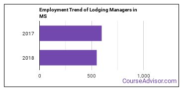 Lodging Managers in MS Employment Trend