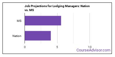 Job Projections for Lodging Managers: Nation vs. MS