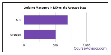Lodging Managers in MO vs. the Average State