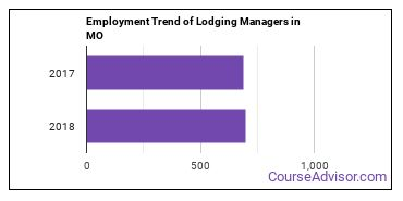Lodging Managers in MO Employment Trend