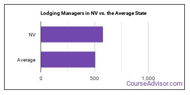 Lodging Managers in NV vs. the Average State