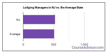 Lodging Managers in NJ vs. the Average State