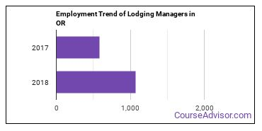 Lodging Managers in OR Employment Trend