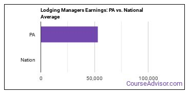 Lodging Managers Earnings: PA vs. National Average