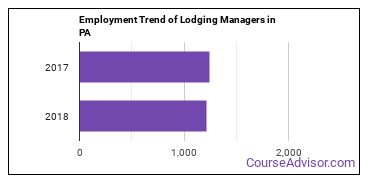 Lodging Managers in PA Employment Trend
