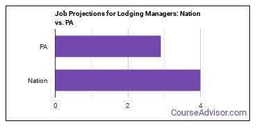 Job Projections for Lodging Managers: Nation vs. PA