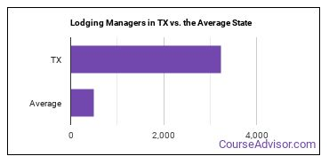 Lodging Managers in TX vs. the Average State