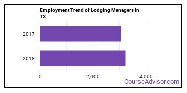 Lodging Managers in TX Employment Trend