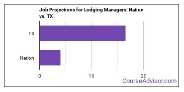 Job Projections for Lodging Managers: Nation vs. TX