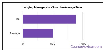 Lodging Managers in VA vs. the Average State